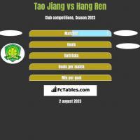 Tao Jiang vs Hang Ren h2h player stats