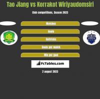 Tao Jiang vs Korrakot Wiriyaudomsiri h2h player stats