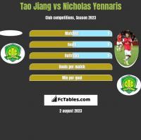 Tao Jiang vs Nicholas Yennaris h2h player stats