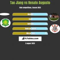 Tao Jiang vs Renato Augusto h2h player stats