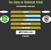 Tao Jiang vs Thanasak Srisai h2h player stats