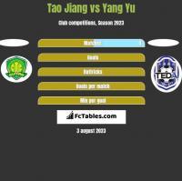 Tao Jiang vs Yang Yu h2h player stats