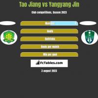 Tao Jiang vs Yangyang Jin h2h player stats