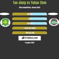 Tao Jiang vs Yuhao Zhao h2h player stats