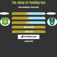 Tao Jiang vs Yunding Cao h2h player stats