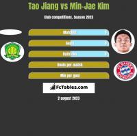 Tao Jiang vs Min-Jae Kim h2h player stats