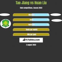Tao Jiang vs Huan Liu h2h player stats