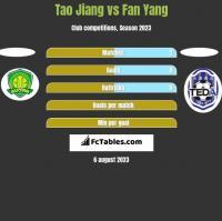 Tao Jiang vs Fan Yang h2h player stats