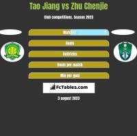 Tao Jiang vs Zhu Chenjie h2h player stats