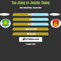 Tao Jiang vs Junzhe Zhang h2h player stats