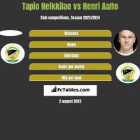 Tapio Heikkilae vs Henri Aalto h2h player stats