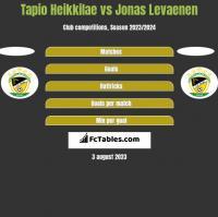 Tapio Heikkilae vs Jonas Levaenen h2h player stats