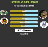 Tarantini vs Adel Taarabt h2h player stats