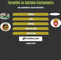 Tarantini vs Adriano Castanheira h2h player stats