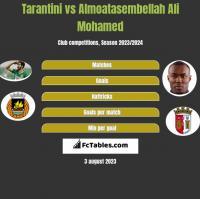 Tarantini vs Almoatasembellah Ali Mohamed h2h player stats