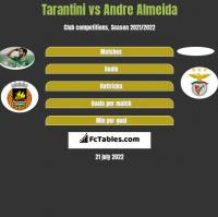 Tarantini vs Andre Almeida h2h player stats