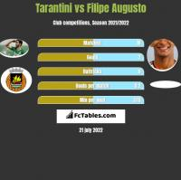 Tarantini vs Filipe Augusto h2h player stats