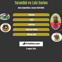 Tarantini vs Luiz Carlos h2h player stats