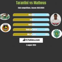 Tarantini vs Matheus h2h player stats