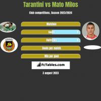 Tarantini vs Mato Milos h2h player stats