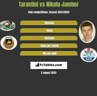 Tarantini vs Nikola Jambor h2h player stats