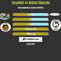 Tarantini vs Ruben Macedo h2h player stats