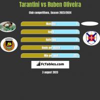 Tarantini vs Ruben Oliveira h2h player stats