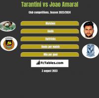 Tarantini vs Joao Amaral h2h player stats