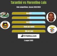 Tarantini vs Florentino Luis h2h player stats