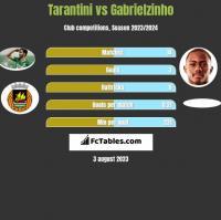 Tarantini vs Gabrielzinho h2h player stats