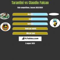 Tarantini vs Claudio Falcao h2h player stats