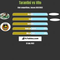 Tarantini vs Vito h2h player stats