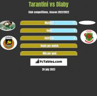 Tarantini vs Diaby h2h player stats