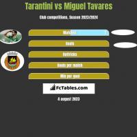 Tarantini vs Miguel Tavares h2h player stats