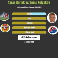 Taras Burlak vs Denis Polyakov h2h player stats