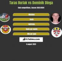 Taras Burlak vs Dominik Dinga h2h player stats
