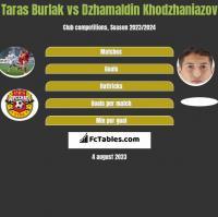 Taras Burlak vs Dzhamaldin Khodzhaniazov h2h player stats