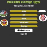 Taras Burlak vs George Tigiyev h2h player stats