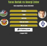 Taras Burlak vs Georgi Zotov h2h player stats