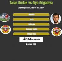Taras Burlak vs Giya Grigalava h2h player stats