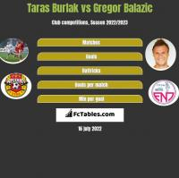 Taras Burlak vs Gregor Balazic h2h player stats
