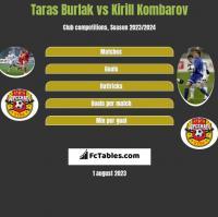 Taras Burlak vs Kirill Kombarov h2h player stats