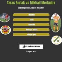 Taras Burlak vs Mikhail Merkulov h2h player stats