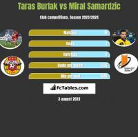 Taras Burlak vs Miral Samardzic h2h player stats