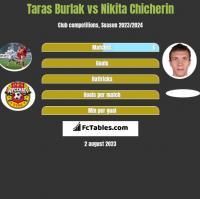 Taras Burlak vs Nikita Chicherin h2h player stats