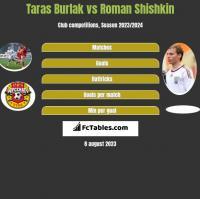Taras Burlak vs Roman Shishkin h2h player stats
