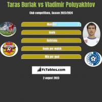 Taras Burlak vs Vladimir Poluyakhtov h2h player stats