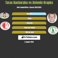 Taras Kacharaba vs Antonin Krapka h2h player stats