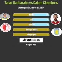 Taras Kacharaba vs Calum Chambers h2h player stats