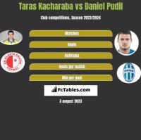 Taras Kacharaba vs Daniel Pudil h2h player stats